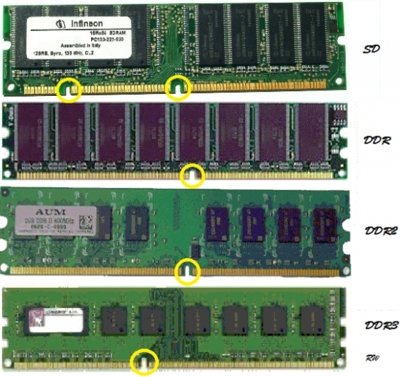 Stacionaru:RAM : DDR1; DDR2; DDR3.....ir SO SD RAM DIMM...HDD--SATA ir CPU